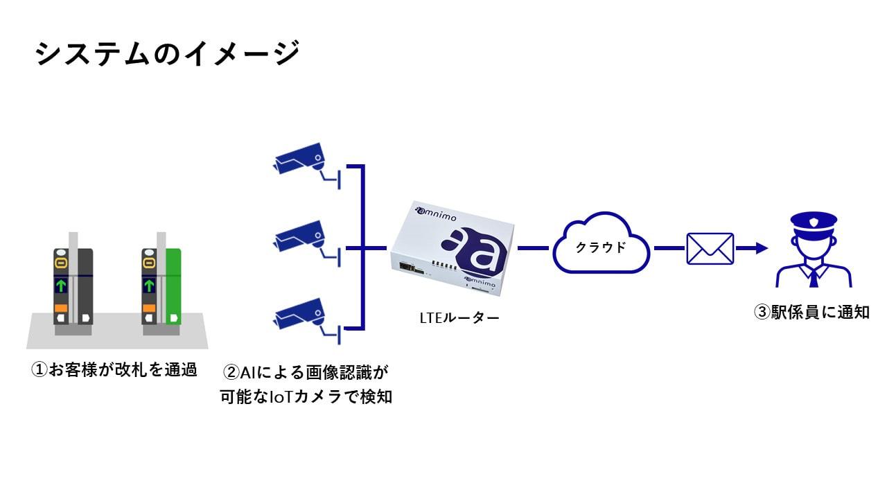 アムニモ株式会社_システムのイメージ画像